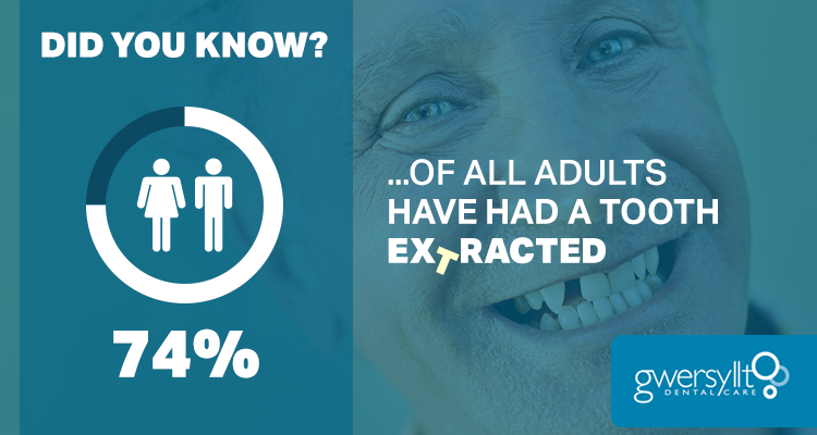 74% of all Adults…